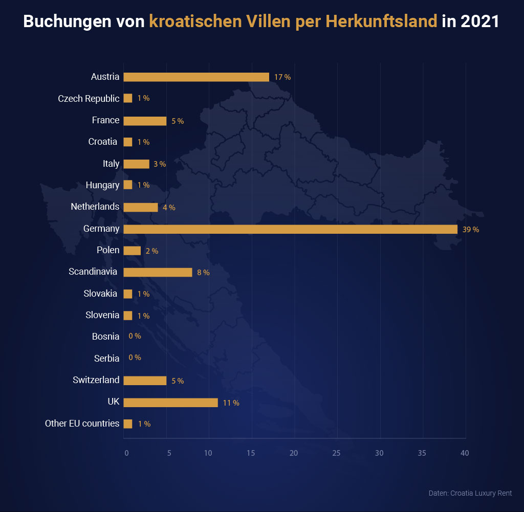 Deutsche freuen sich besonders auf unsere Villen in 2021