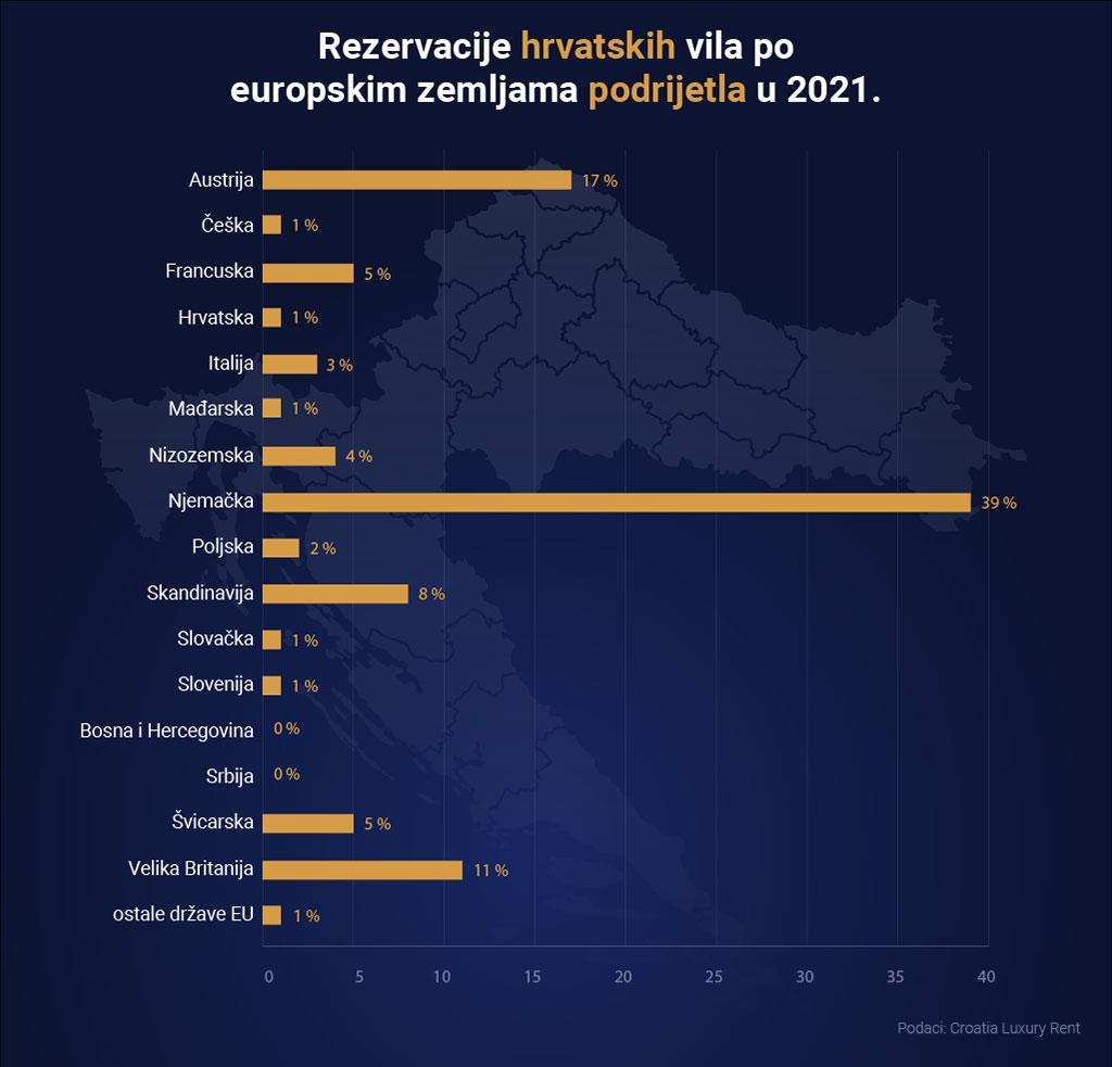 Hrvati su 2021. godine na putu da uživaju u našim vilama