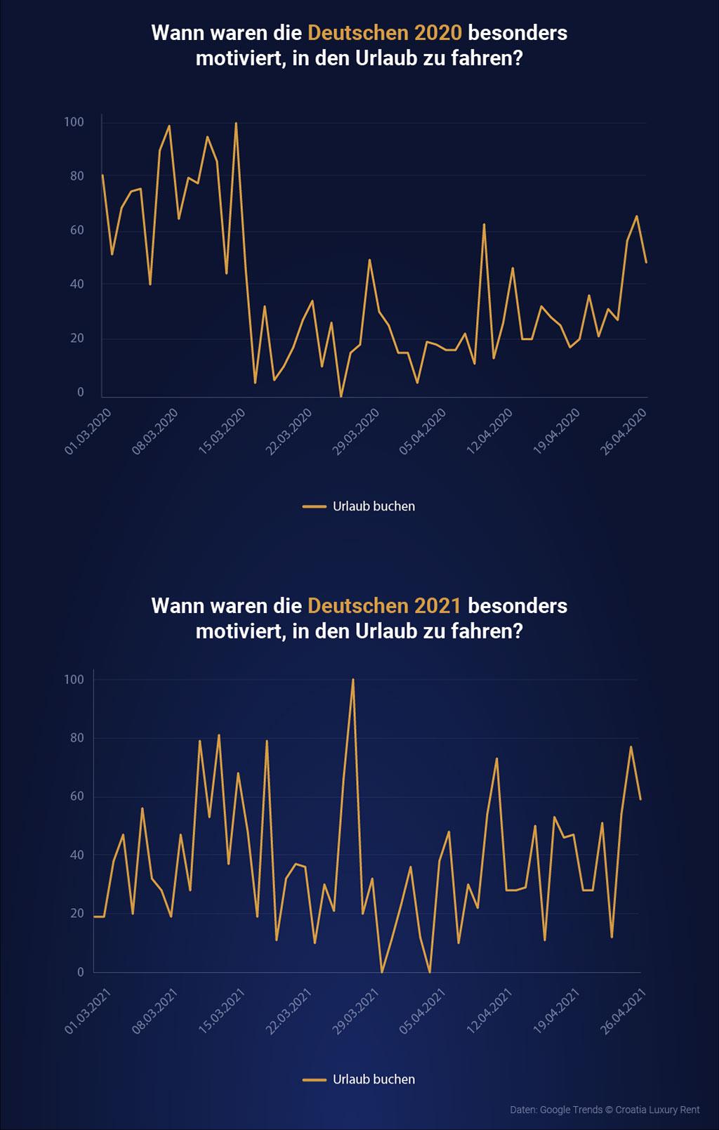 Größerer Reiseoptimismus der Deutschen als im Vorjahr