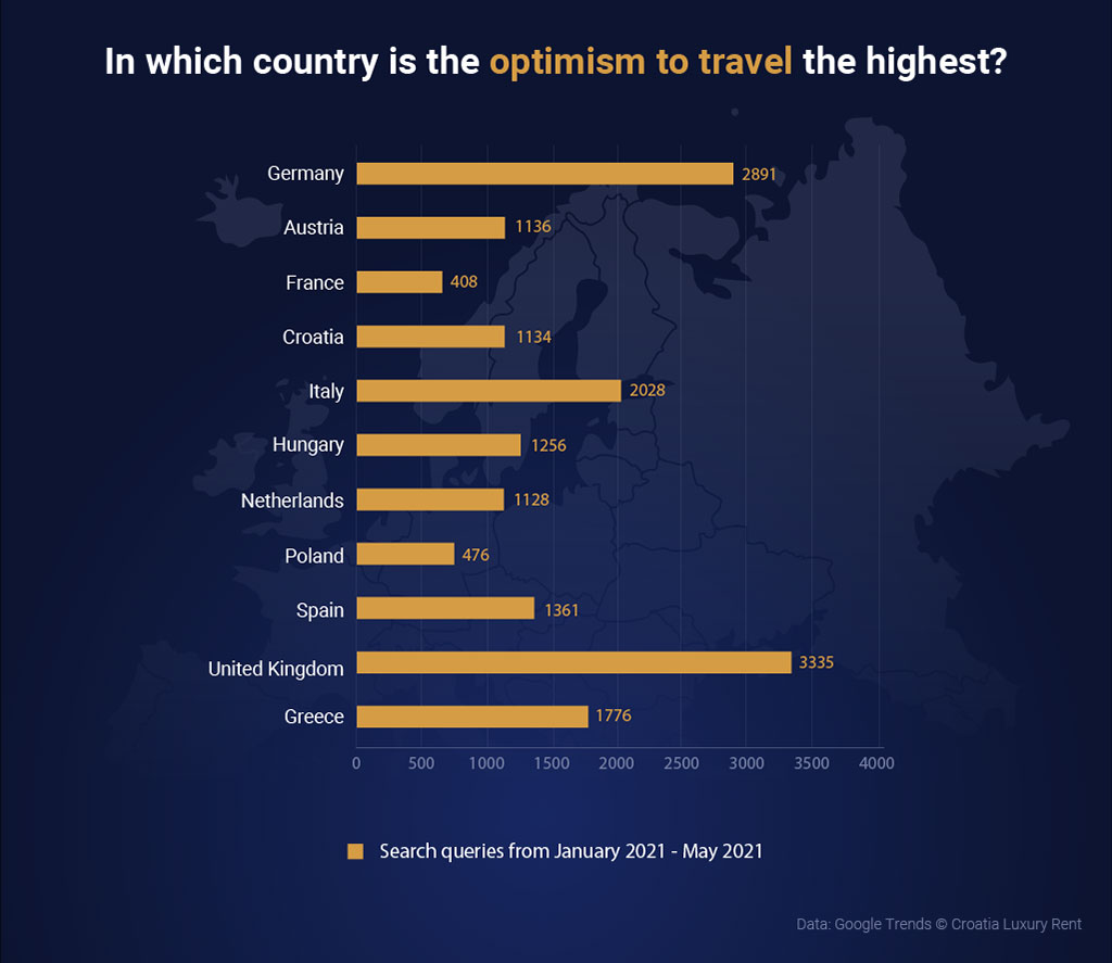Willingness to travel in Europe: Germany, UK and the Netherlands are in the lead