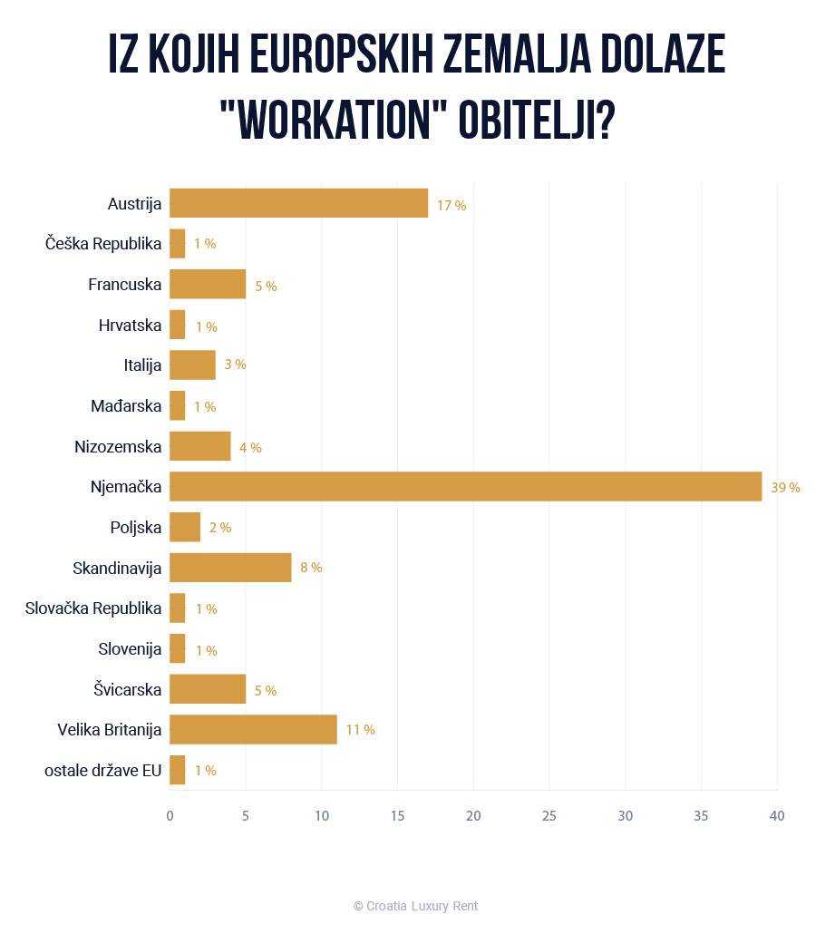 Workation u Hrvatskoj